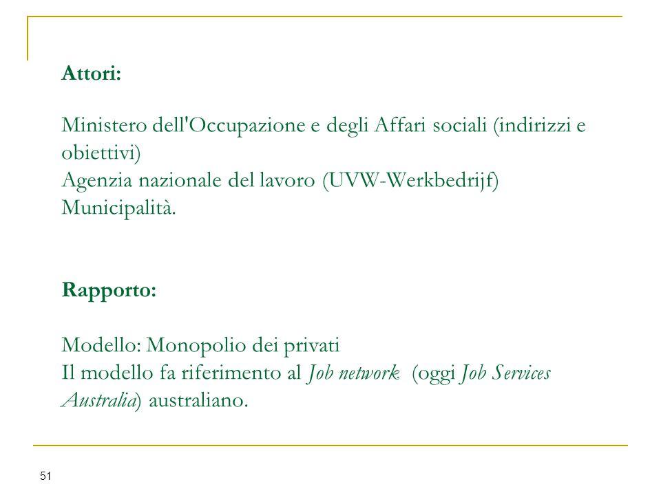 Attori: Ministero dell Occupazione e degli Affari sociali (indirizzi e obiettivi) Agenzia nazionale del lavoro (UVW-Werkbedrijf) Municipalità.