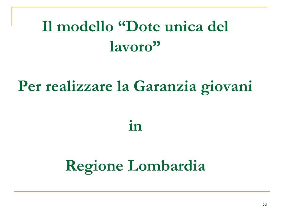 Il modello Dote unica del lavoro Per realizzare la Garanzia giovani in Regione Lombardia