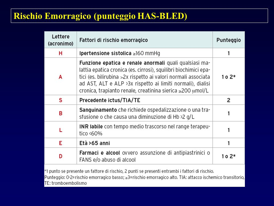Rischio Emorragico (punteggio HAS-BLED)