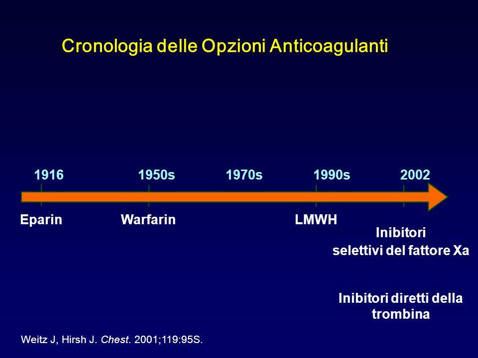 Cronologia delle Opzioni Anticoagulanti
