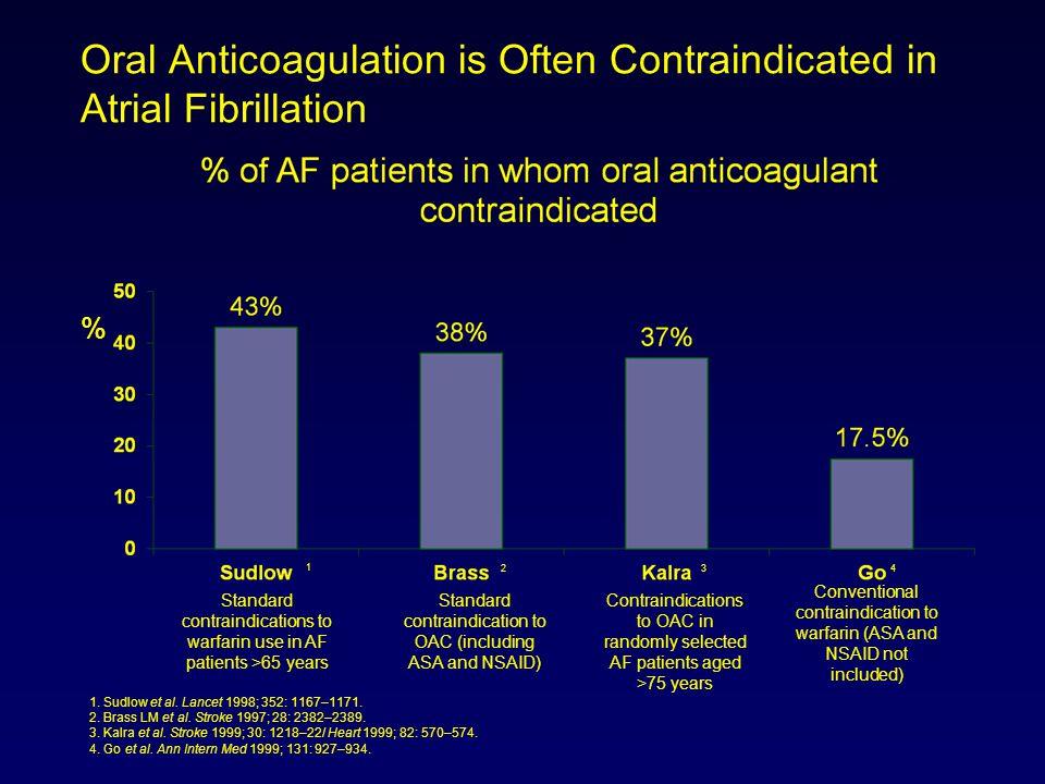 Oral Anticoagulation is Often Contraindicated in Atrial Fibrillation