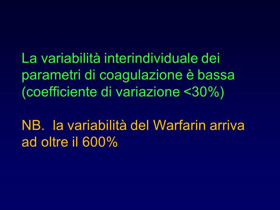 La variabilità interindividuale dei parametri di coagulazione è bassa (coefficiente di variazione <30%)