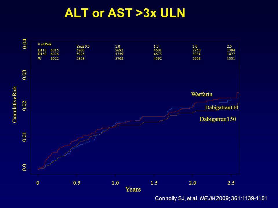 ALT or AST >3x ULN Years Warfarin Dabigatran150 Cumulative Risk 0.0