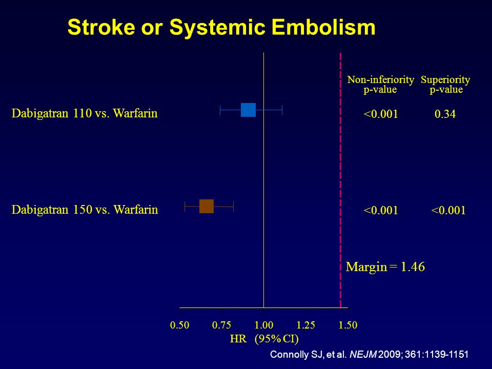 Stroke or Systemic Embolism
