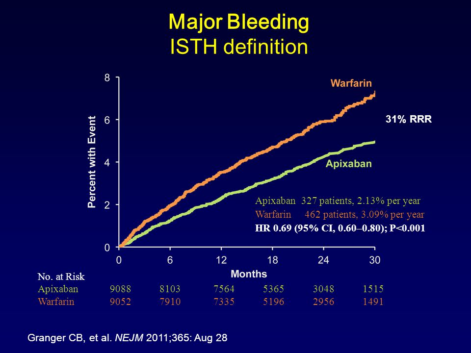 Major Bleeding ISTH definition