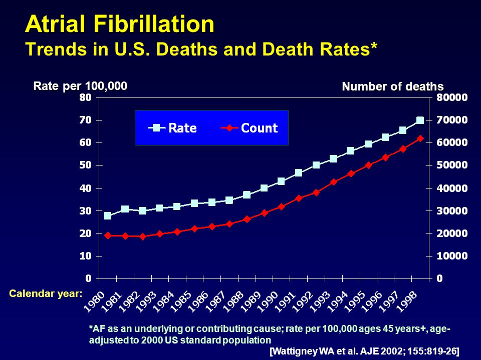 Atrial Fibrillation Trends in U.S. Deaths and Death Rates*