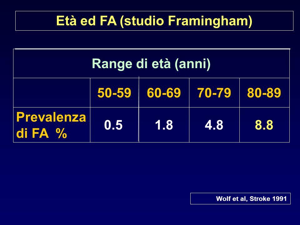 Età ed FA (studio Framingham)