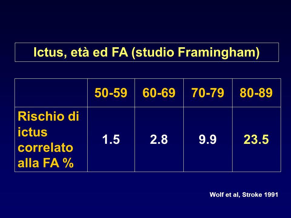 Ictus, età ed FA (studio Framingham)