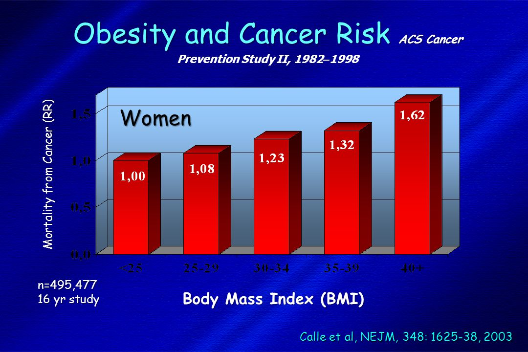 Obesity and Cancer Risk ACS Cancer Prevention Study II, 1982–1998