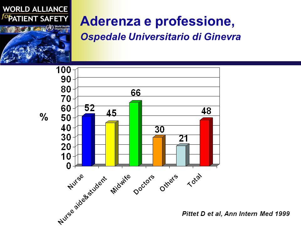 Aderenza e professione, Ospedale Universitario di Ginevra