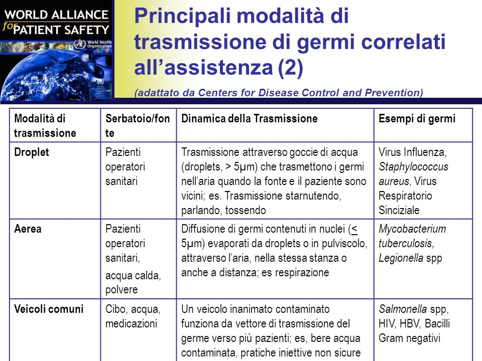 Principali modalità di trasmissione di germi correlati all'assistenza (2) (adattato da Centers for Disease Control and Prevention)