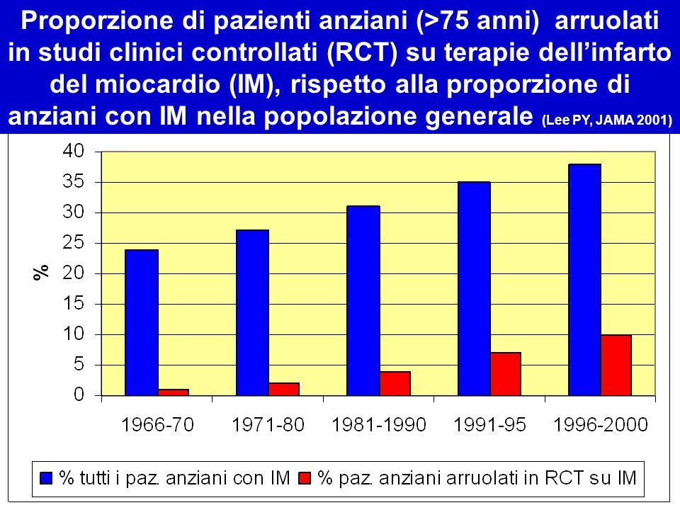 Proporzione di pazienti anziani (>75 anni) arruolati in studi clinici controllati (RCT) su terapie dell'infarto del miocardio (IM), rispetto alla proporzione di anziani con IM nella popolazione generale (Lee PY, JAMA 2001)