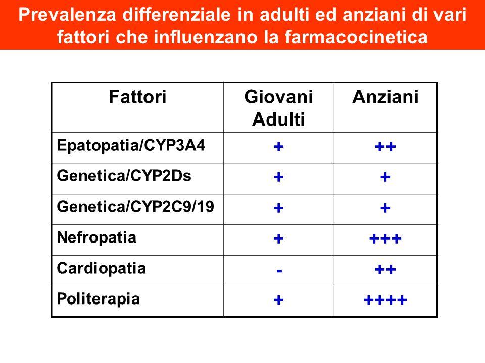 Prevalenza differenziale in adulti ed anziani di vari fattori che influenzano la farmacocinetica