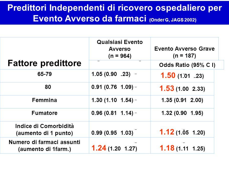 Predittori Independenti di ricovero ospedaliero per Evento Avverso da farmaci (Onder G, JAGS 2002)
