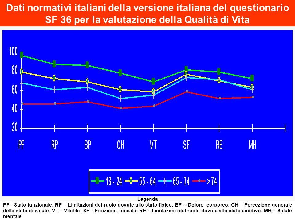 Dati normativi italiani della versione italiana del questionario SF 36 per la valutazione della Qualità di Vita