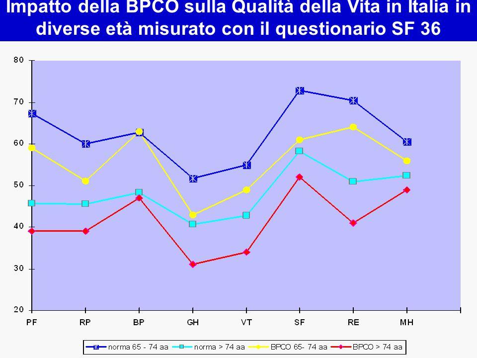 Impatto della BPCO sulla Qualità della Vita in Italia in diverse età misurato con il questionario SF 36