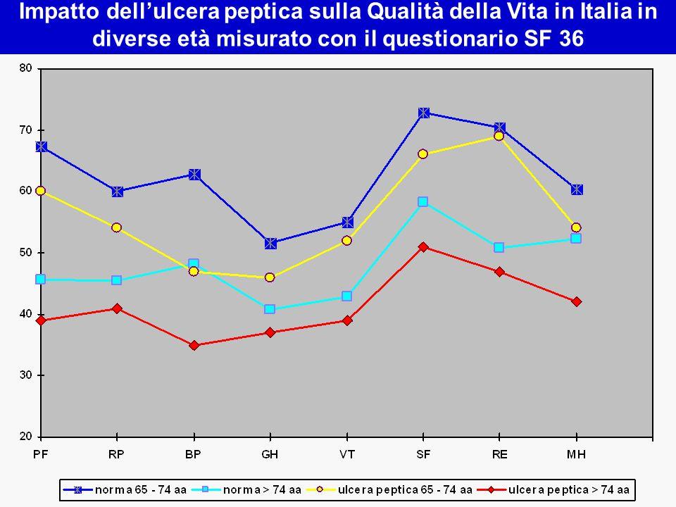 Impatto dell'ulcera peptica sulla Qualità della Vita in Italia in diverse età misurato con il questionario SF 36