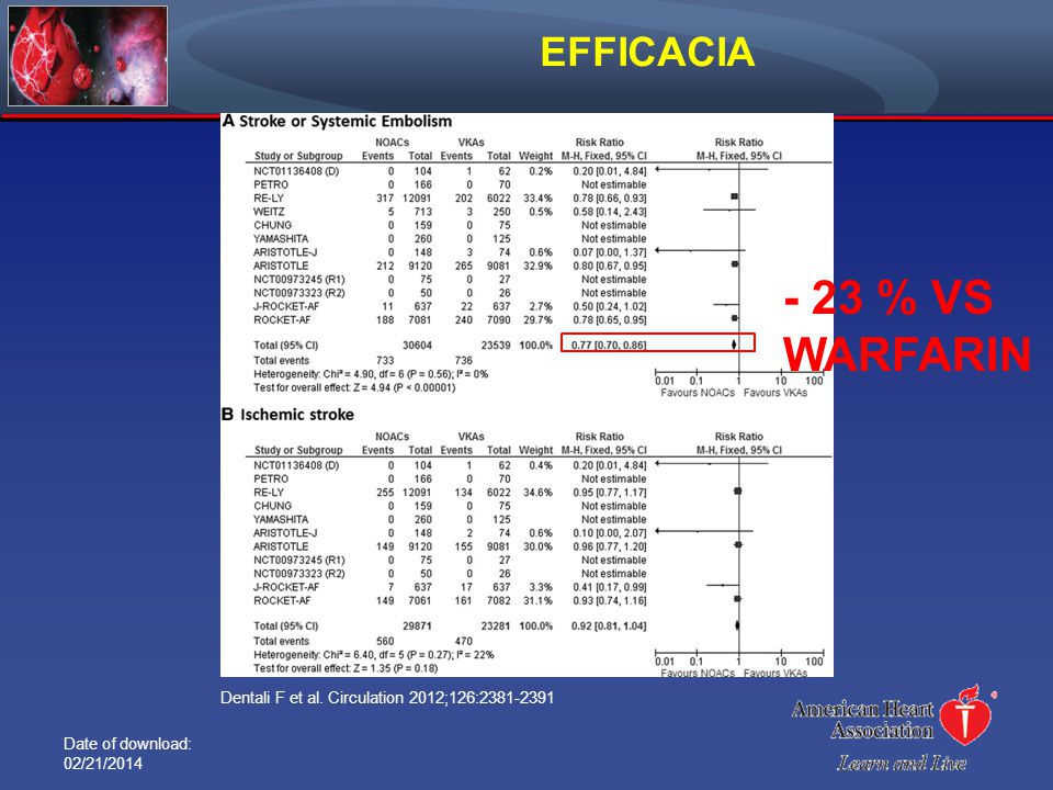 - 23 % VS WARFARIN EFFICACIA