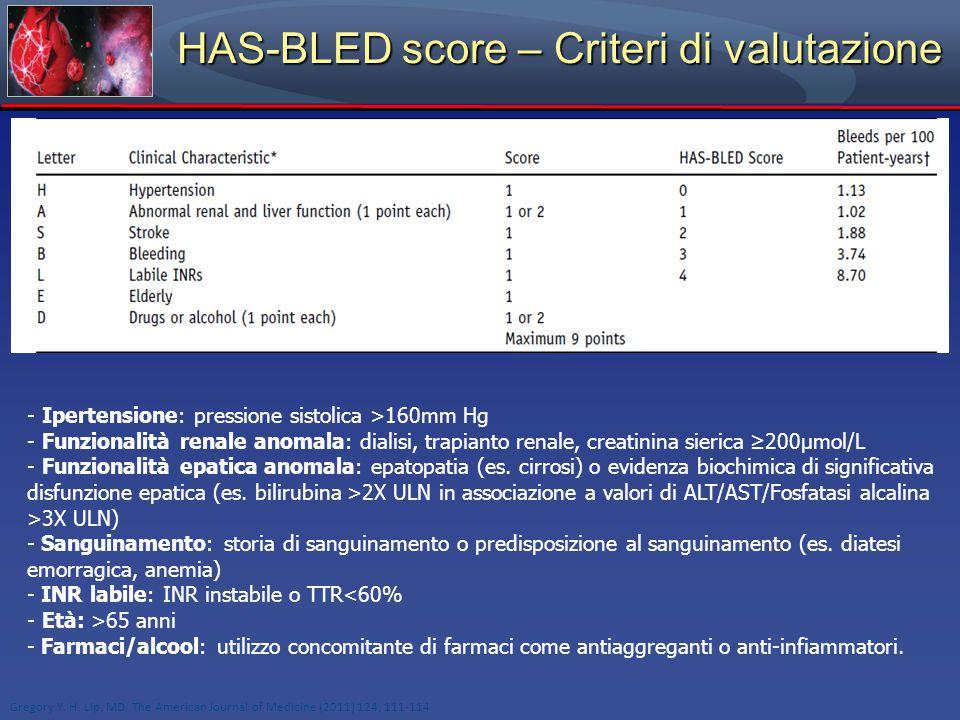 HAS-BLED score – Criteri di valutazione