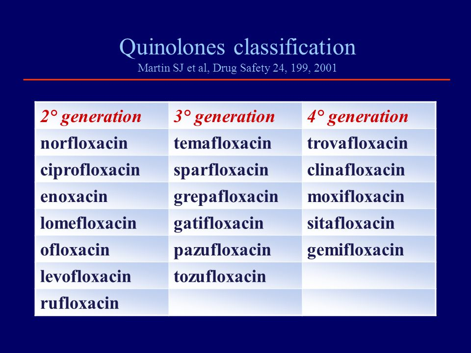 Quinolones classification Martin SJ et al, Drug Safety 24, 199, 2001