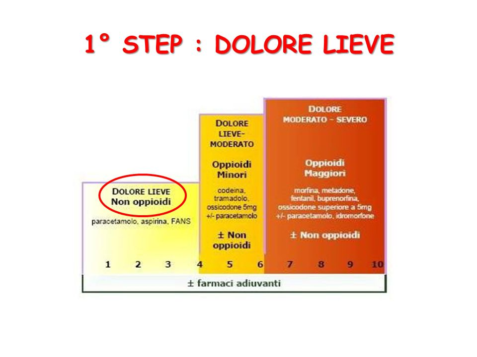 1° STEP : DOLORE LIEVE
