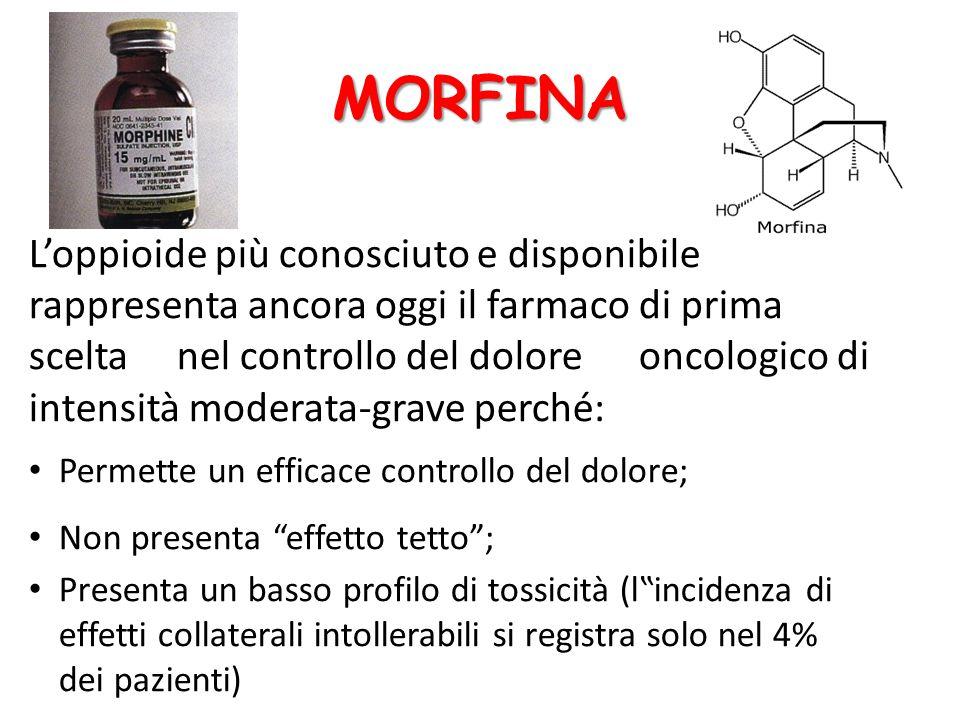 MORFINA L'oppioide più conosciuto e disponibile