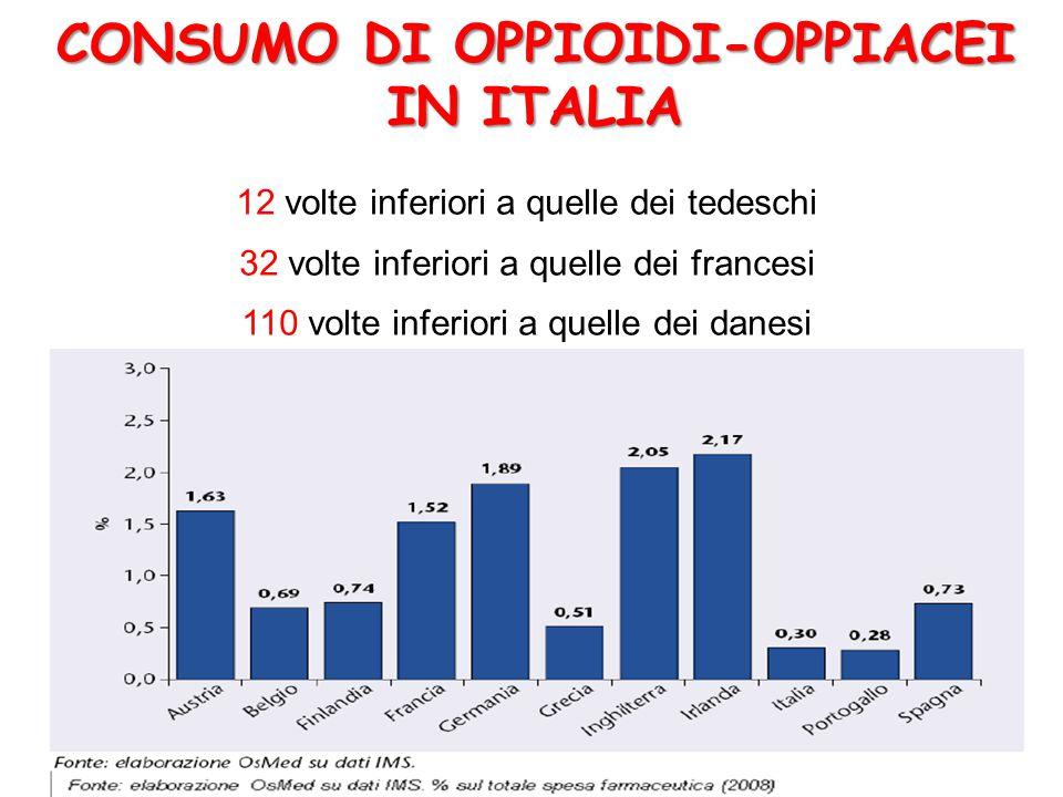 CONSUMO DI OPPIOIDI-OPPIACEI IN ITALIA