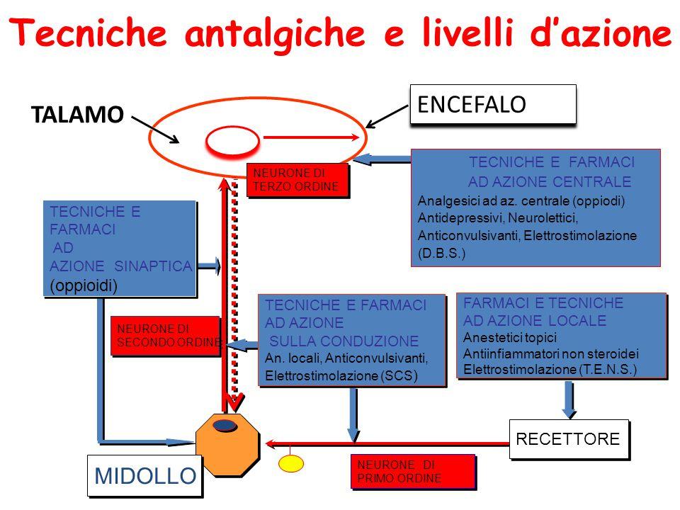 Tecniche antalgiche e livelli d'azione