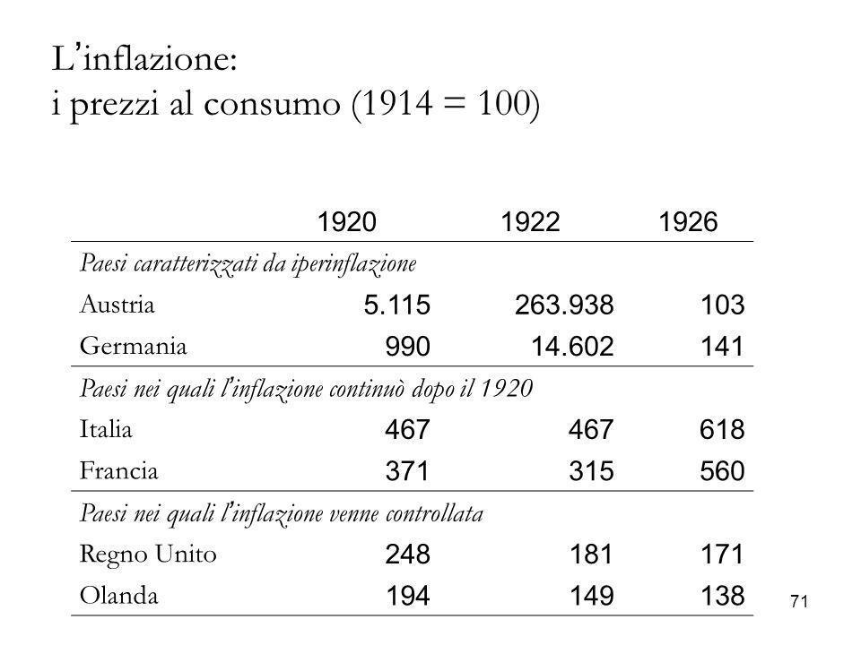 L'inflazione: i prezzi al consumo (1914 = 100)