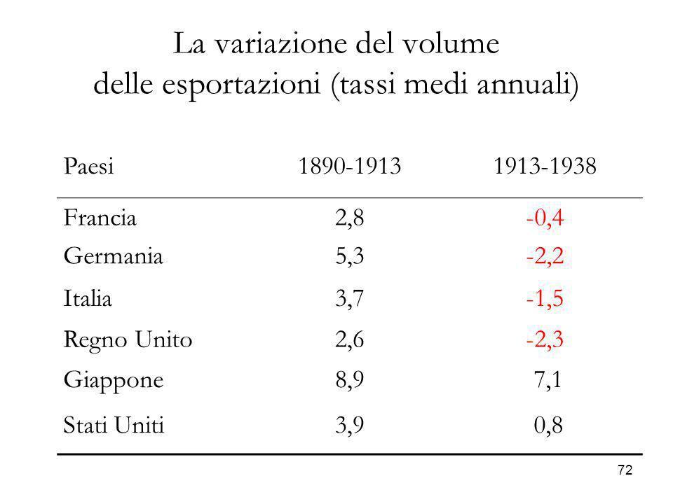 La variazione del volume delle esportazioni (tassi medi annuali)