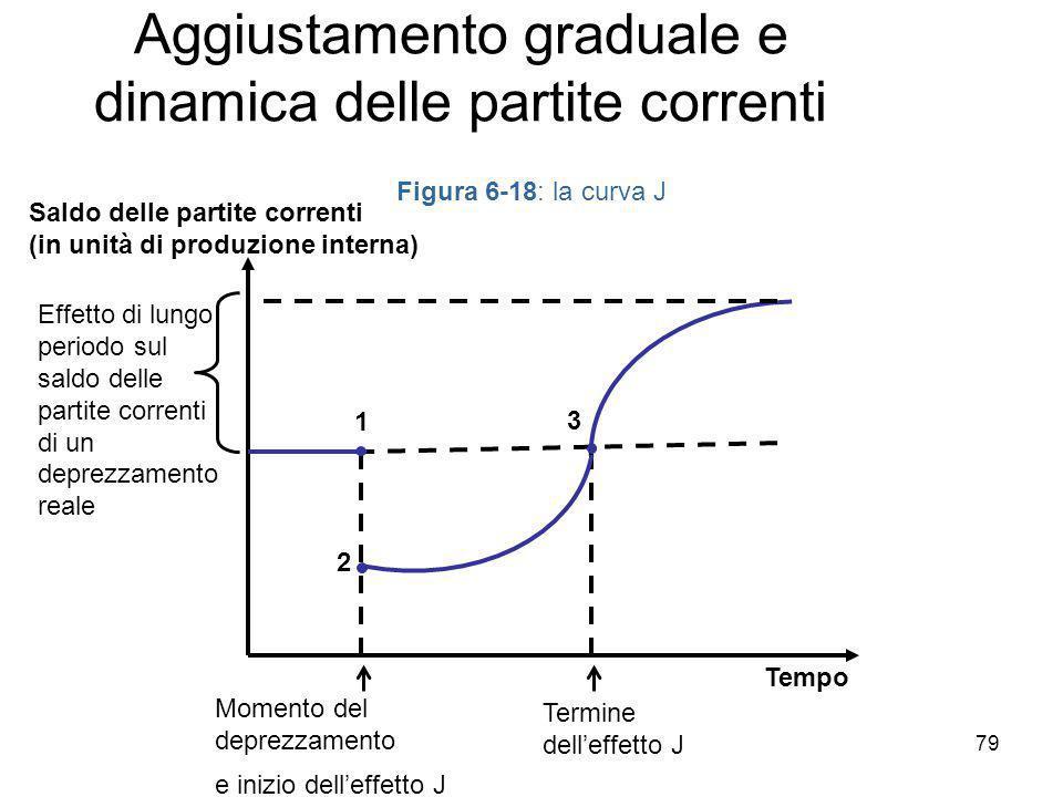 Aggiustamento graduale e dinamica delle partite correnti
