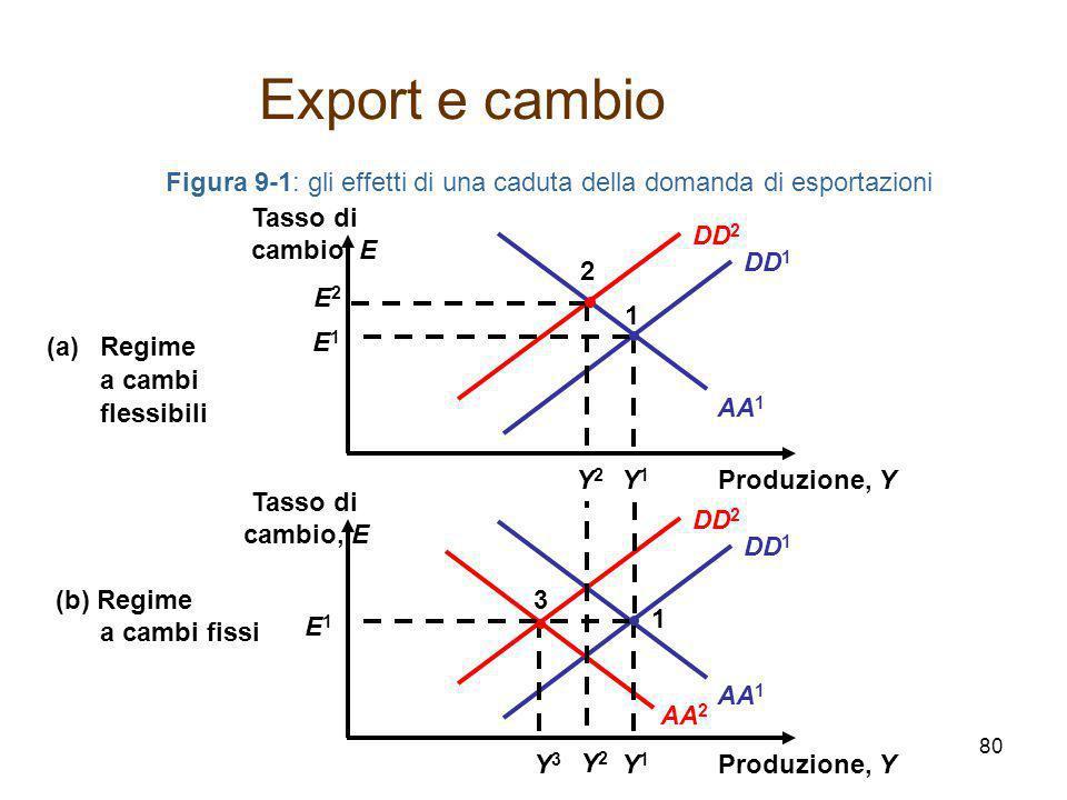 Figura 9-1: gli effetti di una caduta della domanda di esportazioni