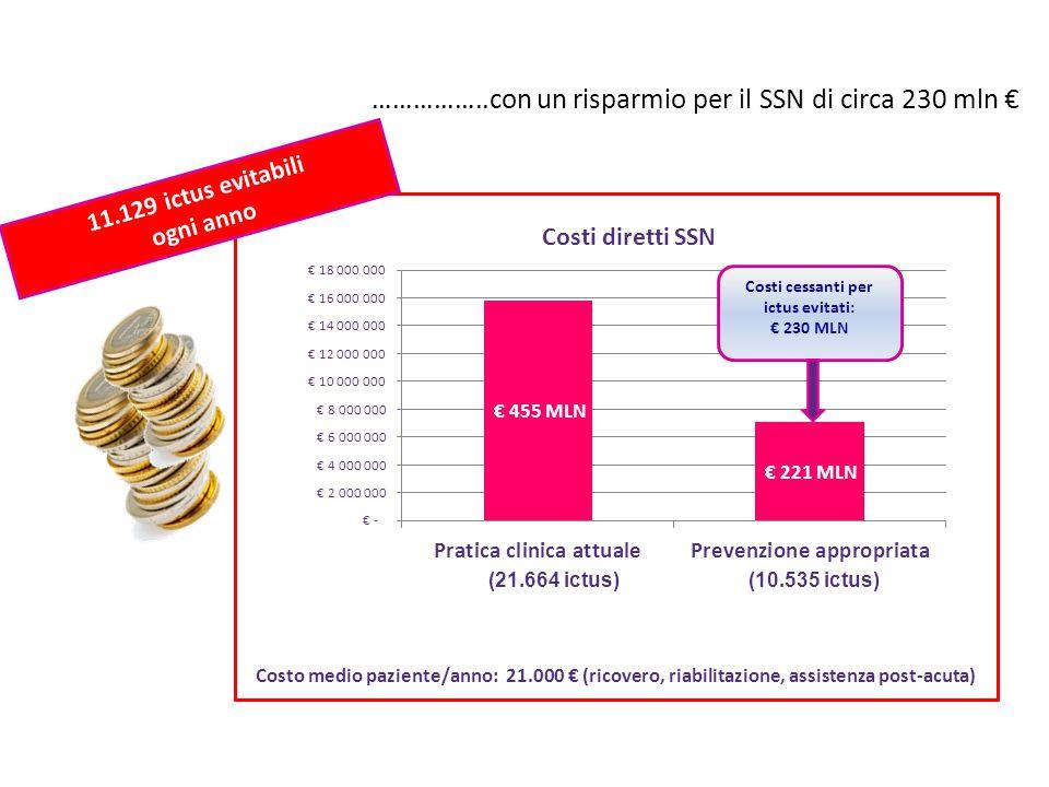 ……………..con un risparmio per il SSN di circa 230 mln €