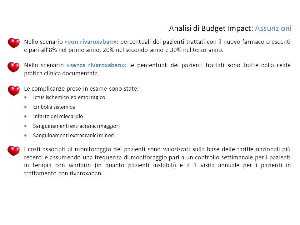 Analisi di Budget Impact: Assunzioni