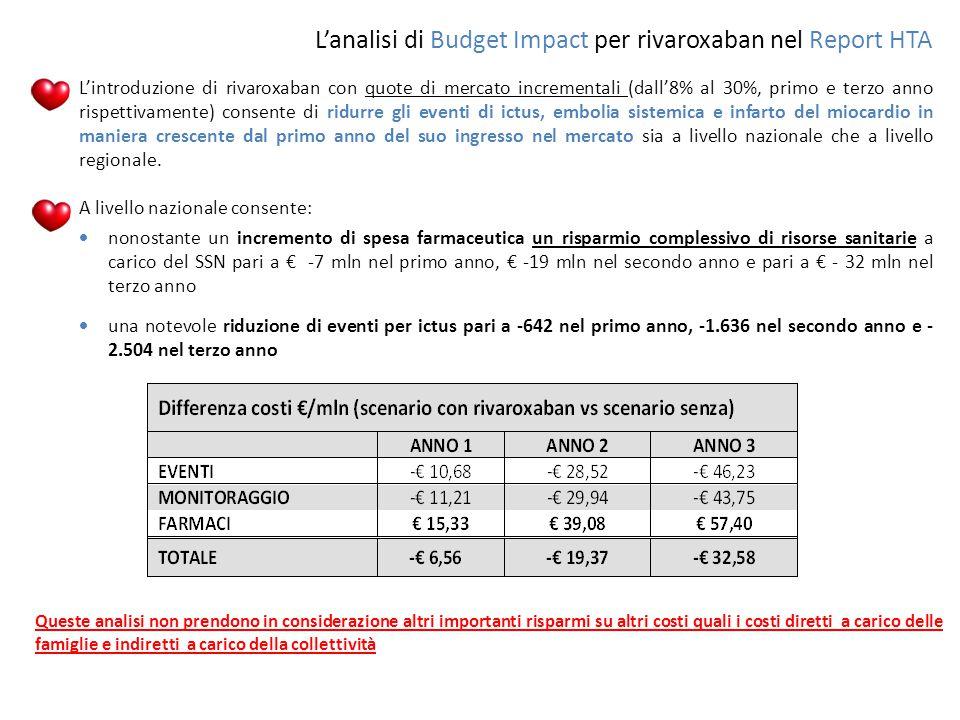 L'analisi di Budget Impact per rivaroxaban nel Report HTA
