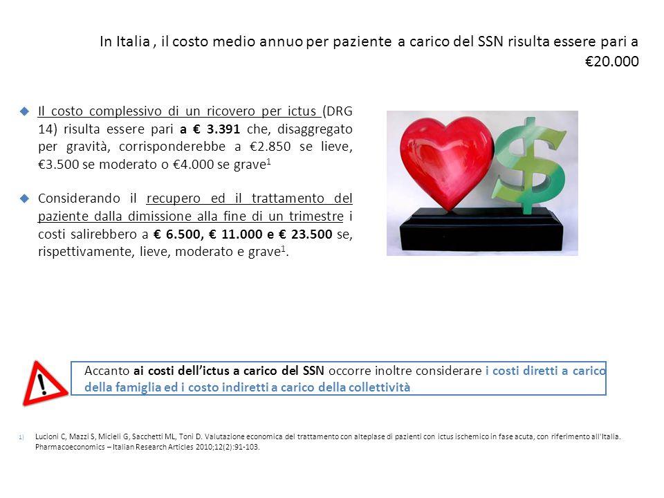 In Italia , il costo medio annuo per paziente a carico del SSN risulta essere pari a €20.000