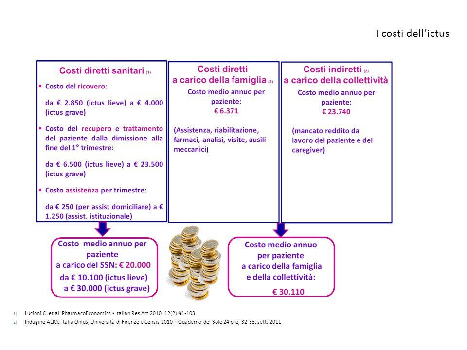 I costi dell'ictus Lucioni C. et al. PharmacoEconomics - Italian Res Art 2010; 12(2):91-103.