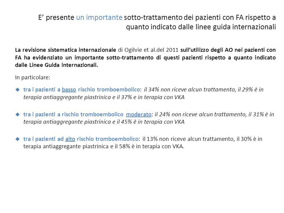 E' presente un importante sotto-trattamento dei pazienti con FA rispetto a quanto indicato dalle linee guida internazionali