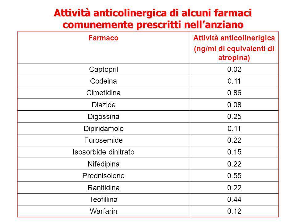 Attività anticolinerigica (ng/ml di equivalenti di atropina)