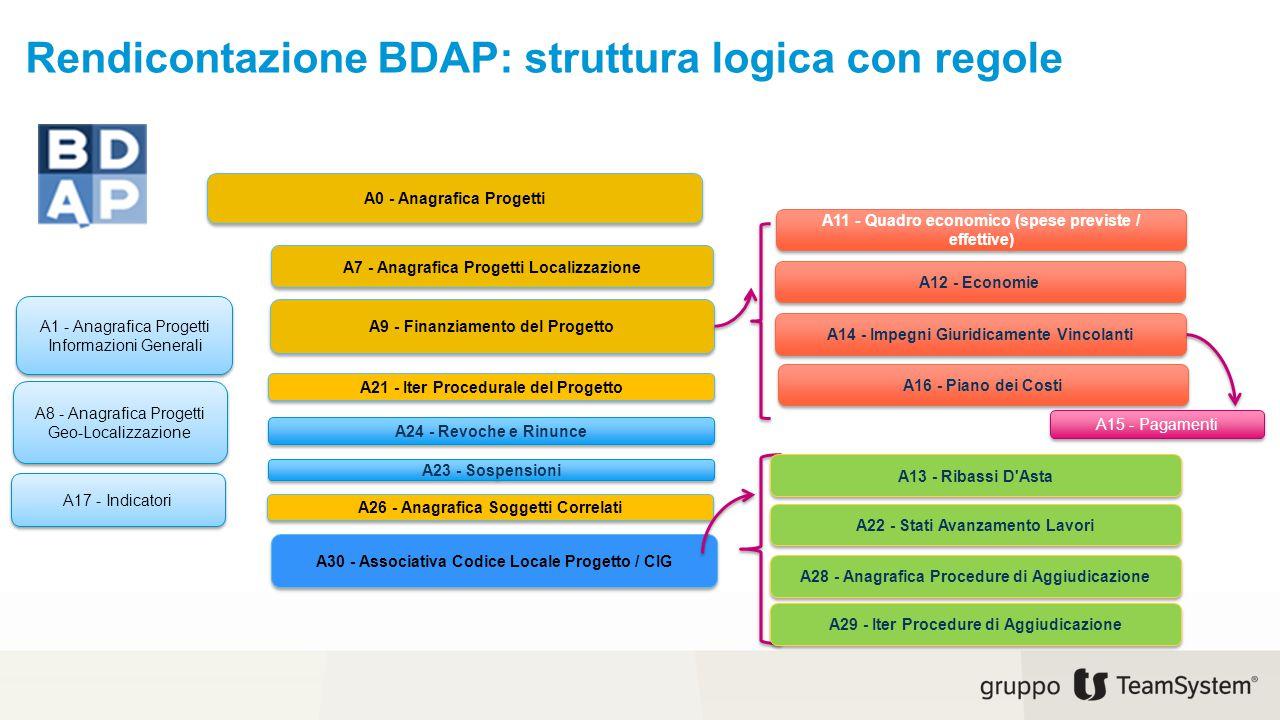 Rendicontazione BDAP: struttura logica con regole