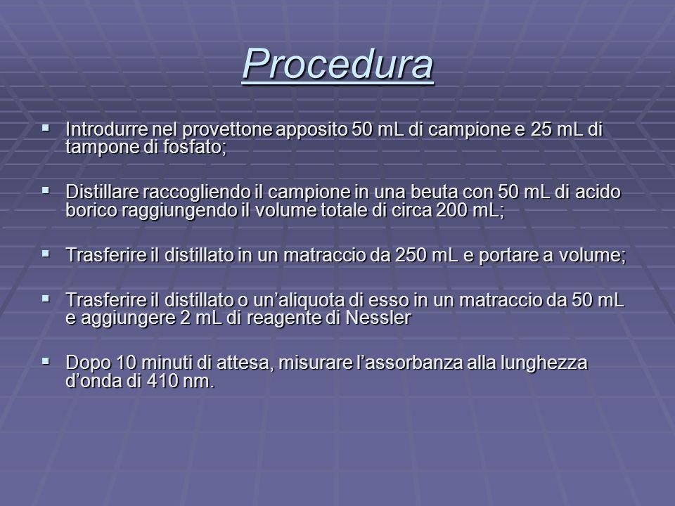 Procedura Introdurre nel provettone apposito 50 mL di campione e 25 mL di tampone di fosfato;