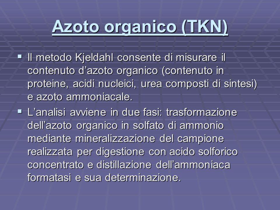 Azoto organico (TKN)