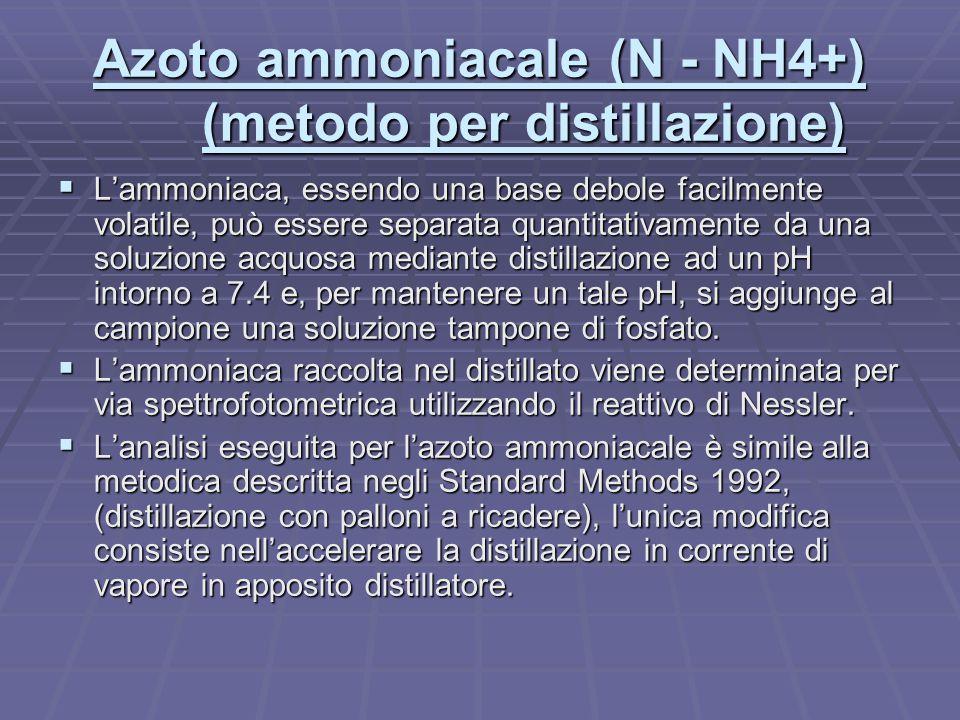 Azoto ammoniacale (N - NH4+) (metodo per distillazione)