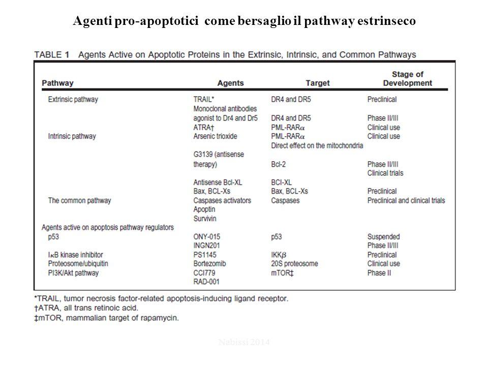 Agenti pro-apoptotici come bersaglio il pathway estrinseco