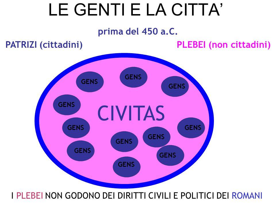 PATRIZI (cittadini) PLEBEI (non cittadini)