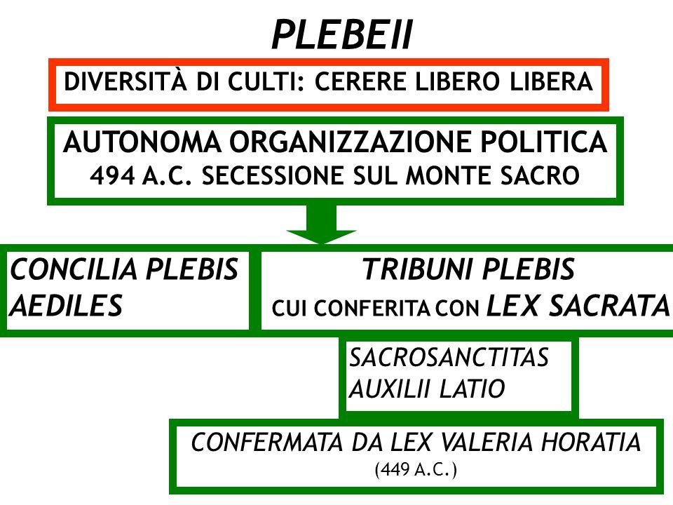 PLEBEII AUTONOMA ORGANIZZAZIONE POLITICA CONCILIA PLEBIS AEDILES