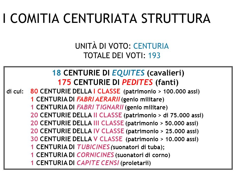 I COMITIA CENTURIATA STRUTTURA