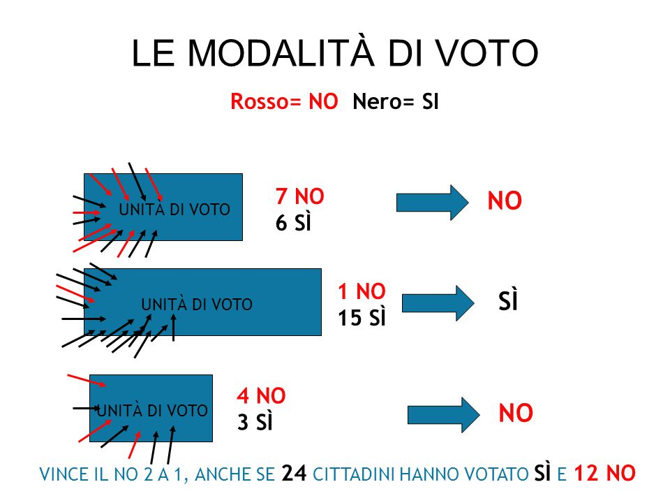 LE MODALITÀ DI VOTO NO SÌ NO Rosso= NO Nero= SI 7 NO 6 SÌ 1 NO 15 SÌ