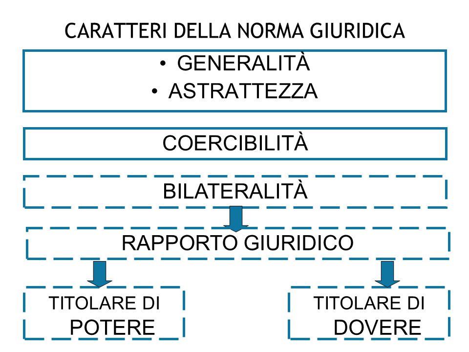CARATTERI DELLA NORMA GIURIDICA