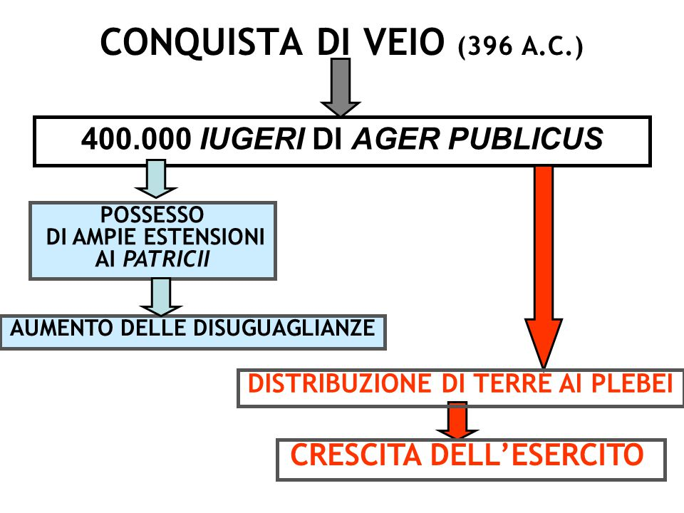 CONQUISTA DI VEIO (396 A.C.) 400.000 IUGERI DI AGER PUBLICUS